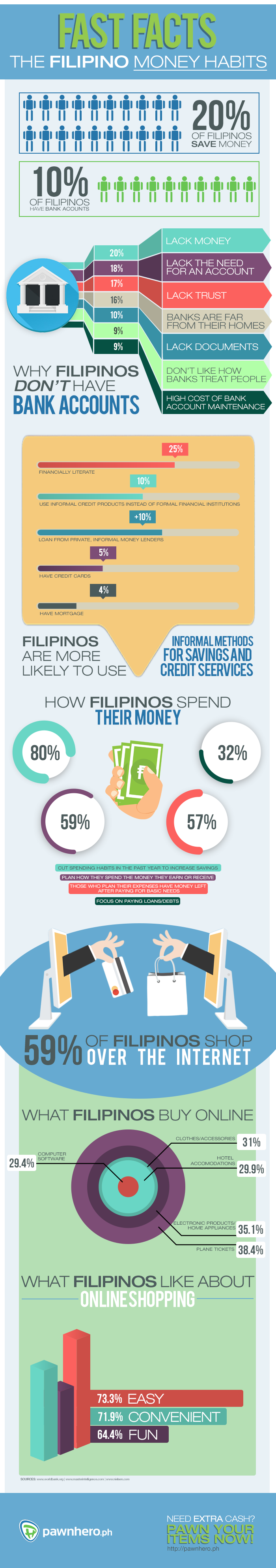 Fast Facts: The Filipino Money Habits